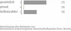 64% gesetzlich versichert,0% privat versichert,36% Selbstzahler Bild