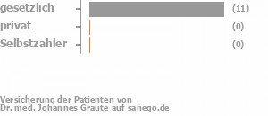 90% gesetzlich versichert,0% privat versichert,0% Selbstzahler Bild