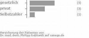 60% gesetzlich versichert,30% privat versichert,10% Selbstzahler Bild