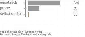 68% gesetzlich versichert,32% privat versichert,0% Selbstzahler Bild