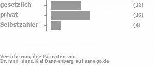 37% gesetzlich versichert,46% privat versichert,11% Selbstzahler Bild