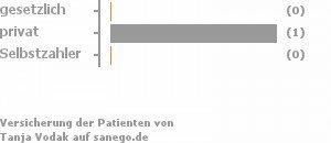 0% gesetzlich versichert,33% privat versichert,33% Selbstzahler Bild