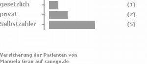 13% gesetzlich versichert,25% privat versichert,63% Selbstzahler Bild