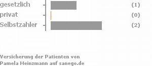 33% gesetzlich versichert,0% privat versichert,67% Selbstzahler Bild