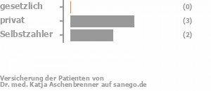 0% gesetzlich versichert,60% privat versichert,40% Selbstzahler Bild