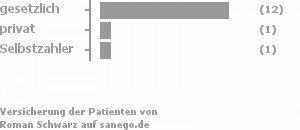 86% gesetzlich versichert,7% privat versichert,7% Selbstzahler Bild