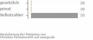 0% gesetzlich versichert,0% privat versichert,86% Selbstzahler Bild