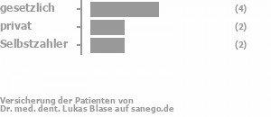 40% gesetzlich versichert,20% privat versichert,30% Selbstzahler Bild
