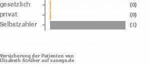 0% gesetzlich versichert,0% privat versichert,50% Selbstzahler Bild
