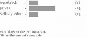 20% gesetzlich versichert,60% privat versichert,20% Selbstzahler Bild
