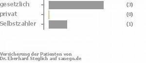 60% gesetzlich versichert,0% privat versichert,20% Selbstzahler Bild