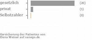 88% gesetzlich versichert,8% privat versichert,0% Selbstzahler Bild