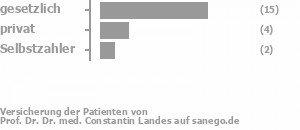 73% gesetzlich versichert,20% privat versichert,7% Selbstzahler Bild