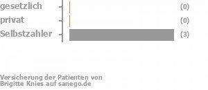 0% gesetzlich versichert,0% privat versichert,75% Selbstzahler Bild