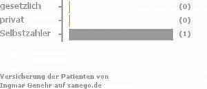 25% gesetzlich versichert,0% privat versichert,75% Selbstzahler Bild