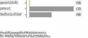 0% gesetzlich versichert,11% privat versichert,78% Selbstzahler Bild