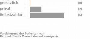 0% gesetzlich versichert,22% privat versichert,67% Selbstzahler Bild