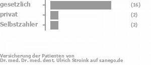 76% gesetzlich versichert,12% privat versichert,12% Selbstzahler Bild