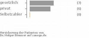 41% gesetzlich versichert,59% privat versichert,0% Selbstzahler Bild