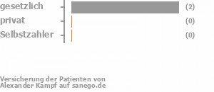 29% gesetzlich versichert,14% privat versichert,0% Selbstzahler Bild