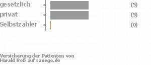 55% gesetzlich versichert,45% privat versichert,0% Selbstzahler Bild