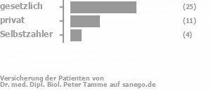 47% gesetzlich versichert,21% privat versichert,5% Selbstzahler Bild