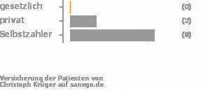 0% gesetzlich versichert,17% privat versichert,75% Selbstzahler Bild