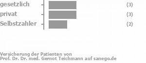 38% gesetzlich versichert,38% privat versichert,25% Selbstzahler Bild