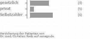 44% gesetzlich versichert,0% privat versichert,56% Selbstzahler Bild