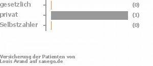 0% gesetzlich versichert,100% privat versichert,0% Selbstzahler Bild