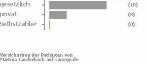 77% gesetzlich versichert,23% privat versichert,0% Selbstzahler