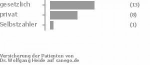 56% gesetzlich versichert,32% privat versichert,4% Selbstzahler Bild