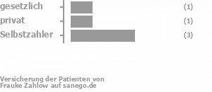 0% gesetzlich versichert,25% privat versichert,75% Selbstzahler Bild