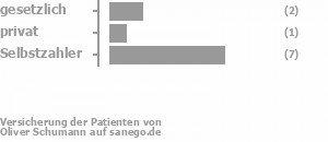 29% gesetzlich versichert,0% privat versichert,71% Selbstzahler Bild