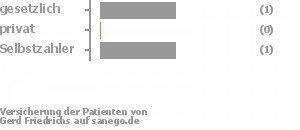 33% gesetzlich versichert,0% privat versichert,33% Selbstzahler