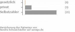 0% gesetzlich versichert,14% privat versichert,68% Selbstzahler Bild