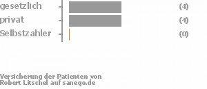 44% gesetzlich versichert,44% privat versichert,0% Selbstzahler Bild