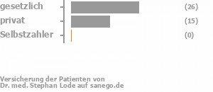 61% gesetzlich versichert,39% privat versichert,0% Selbstzahler