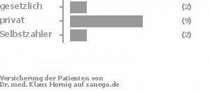 13% gesetzlich versichert,73% privat versichert,13% Selbstzahler Bild