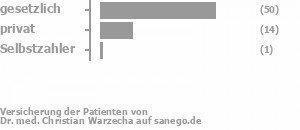 74% gesetzlich versichert,22% privat versichert,2% Selbstzahler Bild