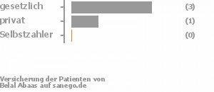 80% gesetzlich versichert,20% privat versichert,0% Selbstzahler Bild