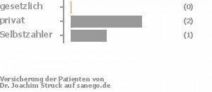 0% gesetzlich versichert,67% privat versichert,33% Selbstzahler Bild