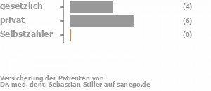 25% gesetzlich versichert,63% privat versichert,0% Selbstzahler Bild