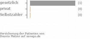 Dr Sigel Sindelfingen dr dounia melzer in 71063 sindelfingen fachärztin für kinder und