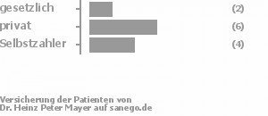 15% gesetzlich versichert,46% privat versichert,38% Selbstzahler Bild