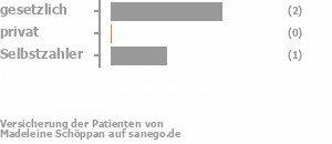 50% gesetzlich versichert,0% privat versichert,25% Selbstzahler Bild
