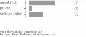 54% gesetzlich versichert,8% privat versichert,31% Selbstzahler Bild