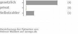 80% gesetzlich versichert,0% privat versichert,20% Selbstzahler Bild