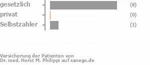 78% gesetzlich versichert,0% privat versichert,11% Selbstzahler Bild