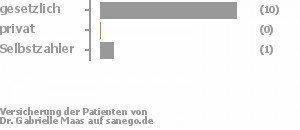 92% gesetzlich versichert,0% privat versichert,8% Selbstzahler Bild